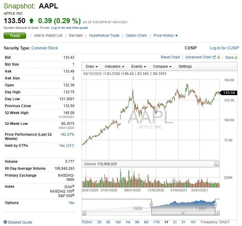 Fidelity APPL stock