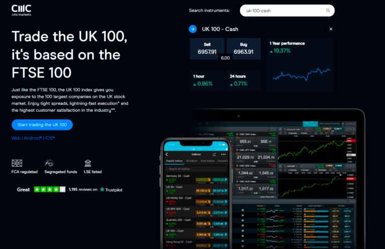 CMC Markets FTSE 100