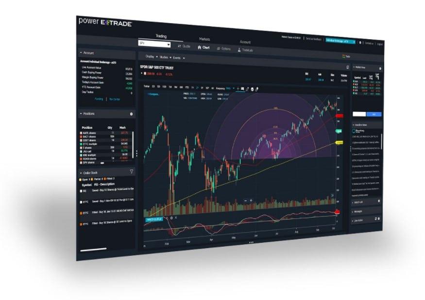 ETrade charting on Power ETrade