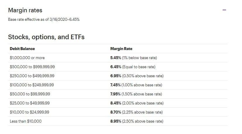 ETrade margin rates