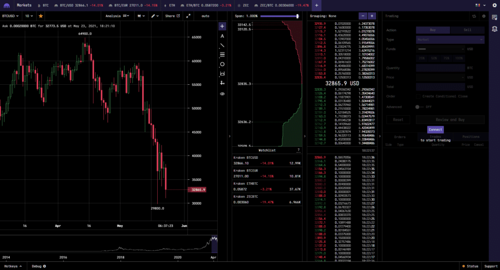 Kraken Markets Trading Window
