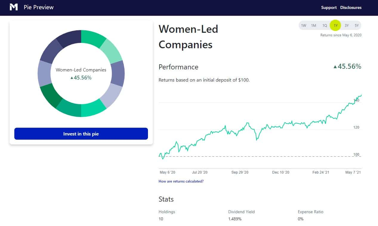 M1 Finance Women led companies