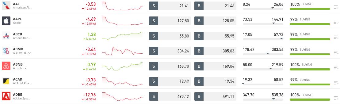 etoro buy stocks