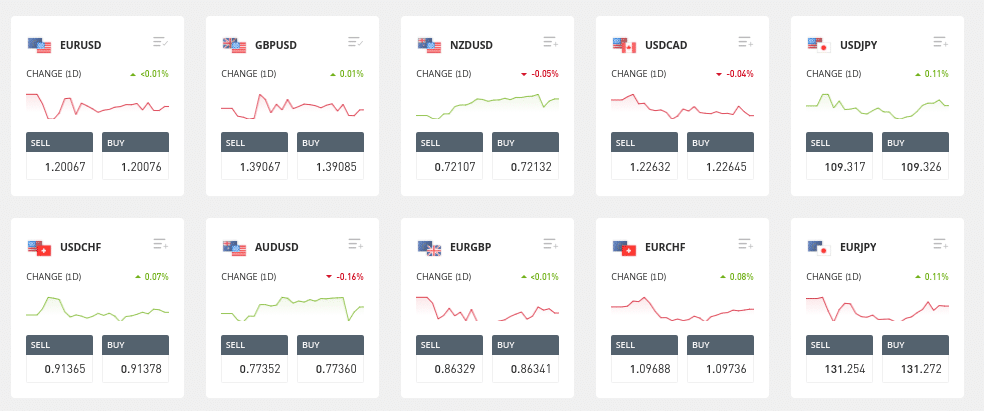 Best Forex Trading Strategies List