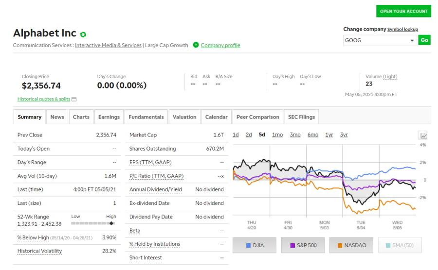 TD Ameritrade GOOG stocks