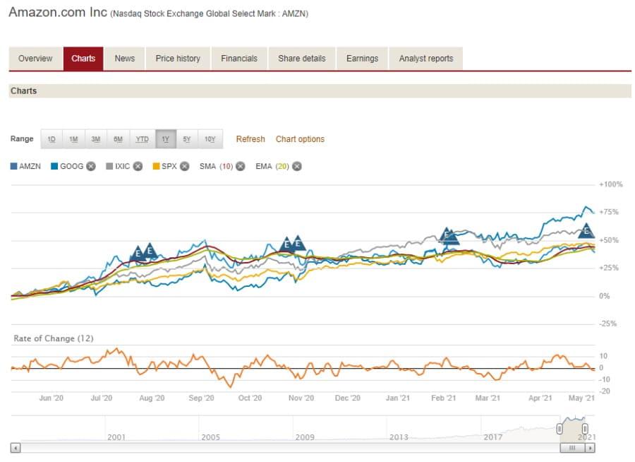 Vanguard tradable assets