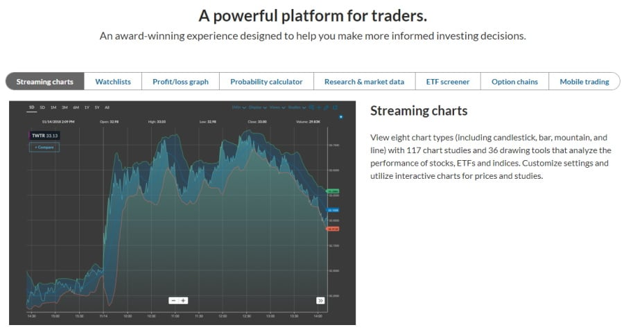 Ally Invest streaming charts