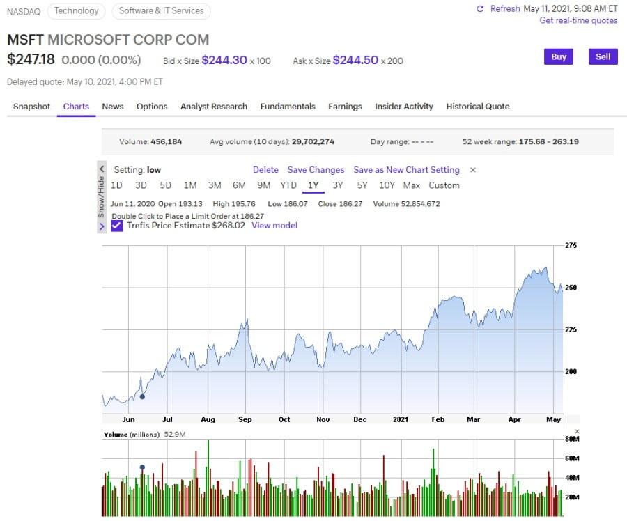 e*Trade MSFT stock