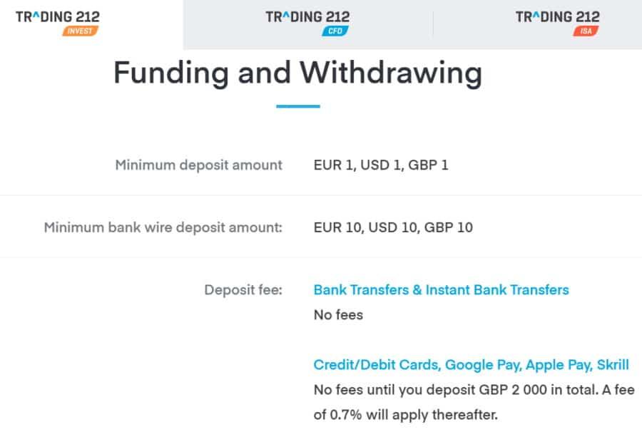Trading 212 fees
