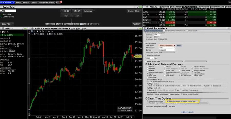 Interactive Brokers Charts