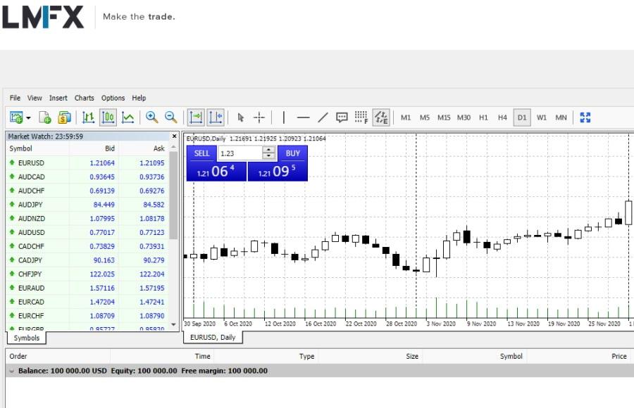 LMFX MT4 Charting tools