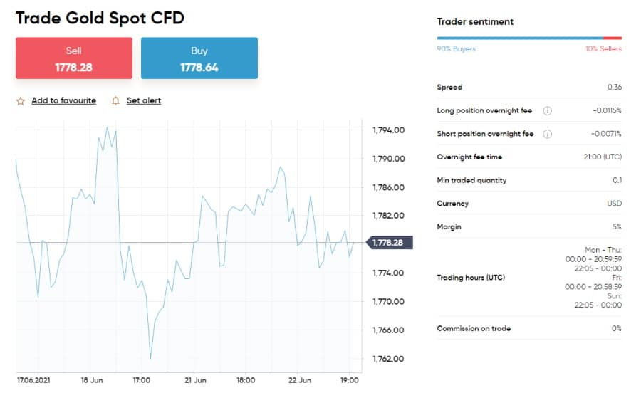 Commodities CFDs