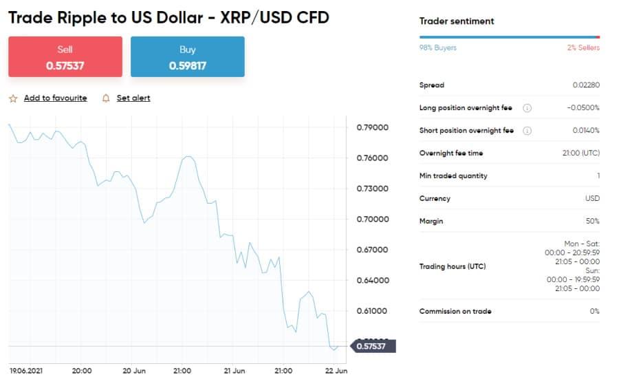 Crypto CFDs