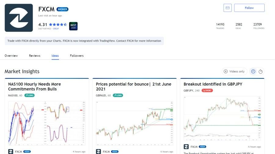 FXCM Market Insights