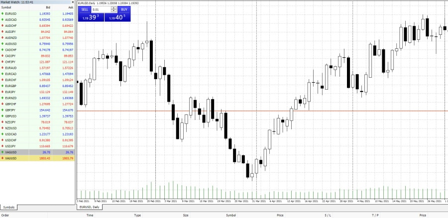 MT4 charting features
