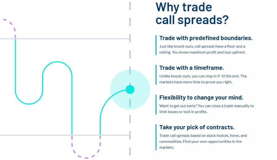 Nadex call spreads