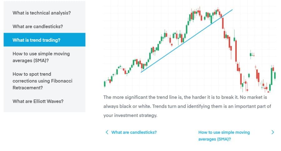 Trading 212 charts