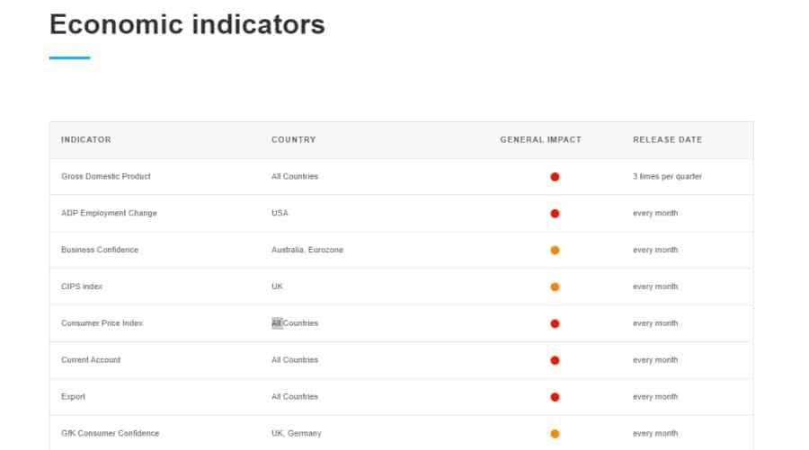 Trading 212 economic indicators