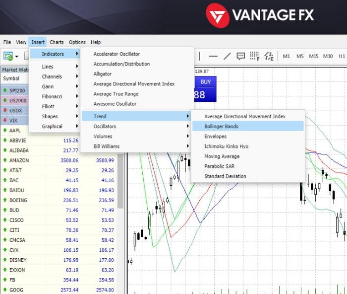 Vantage FX technical indicators