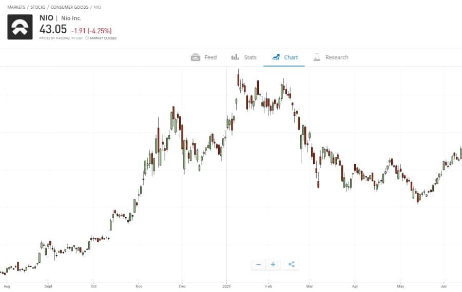 eToro NIO stock chart