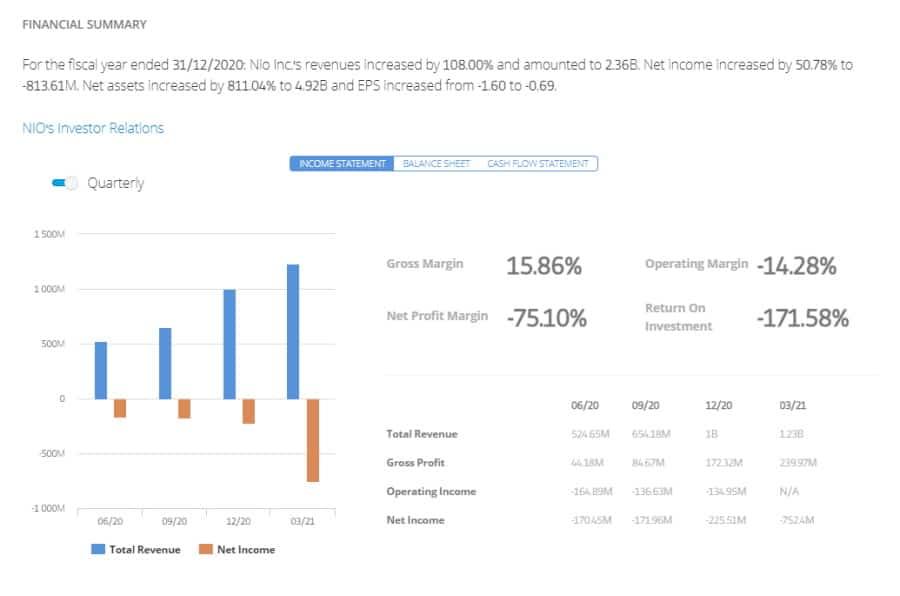 eToro - NIO stock financial summary