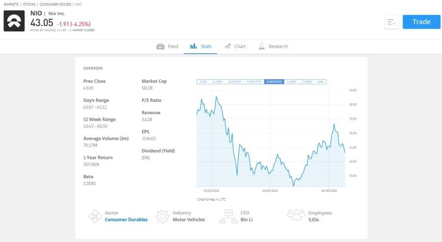eToro NIO Stock price forecast