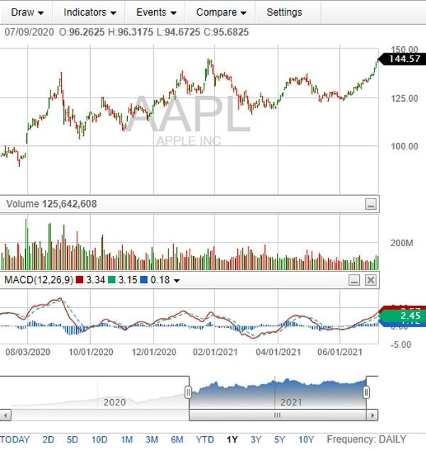 Fidelity charts