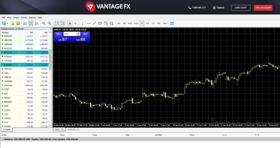 Vantage FX MT4