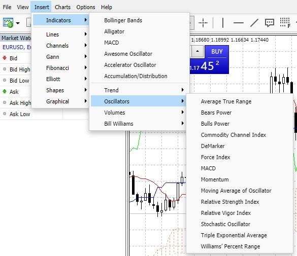 MT5 technical indicators