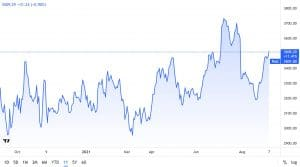 Amazon Stock Price Chartn Stock Price Chart