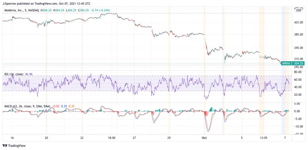 Moderna price charts October 7