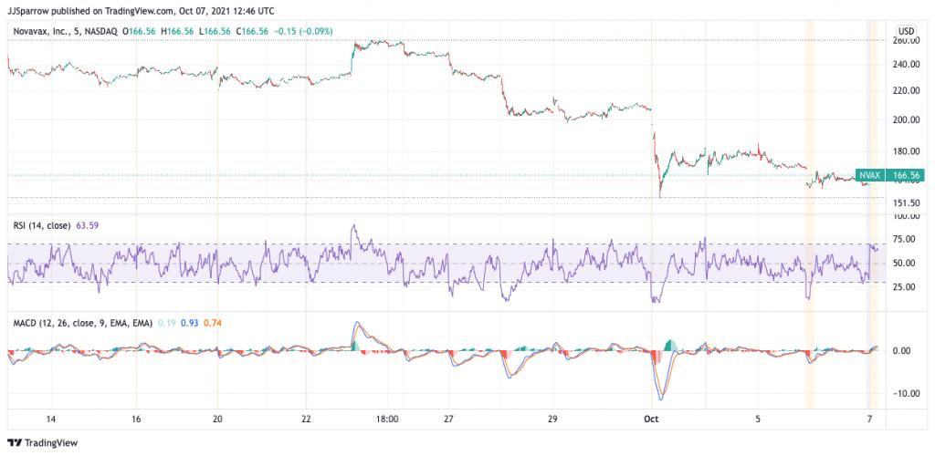 Novavax price charts October 7