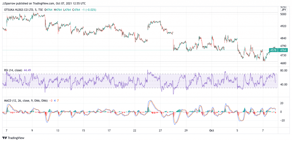 Otsuka price charts October 7