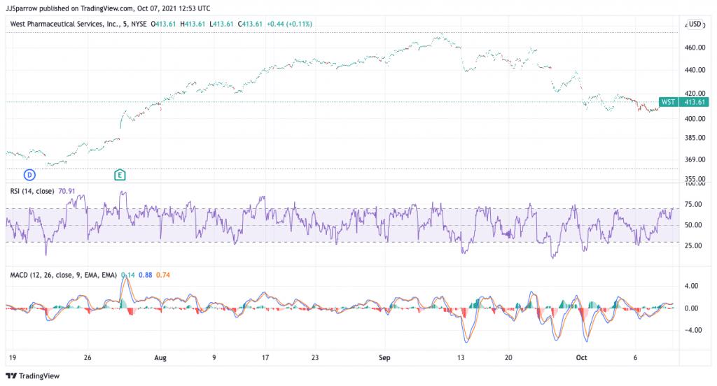 West Pharma price charts October 7
