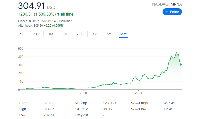 moderna stock price char