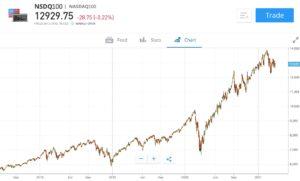 eToro Nasdaq 100 Chart
