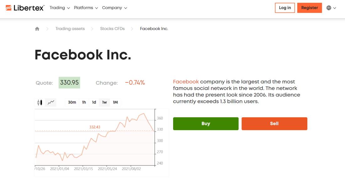 Trade stock CFDs on Libertex with zero spreads